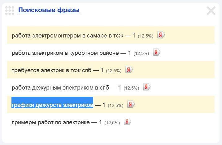 Скриншот 1. Пример поискового запроса на тему «График работы электрика» — «графики дежурств электриков».
