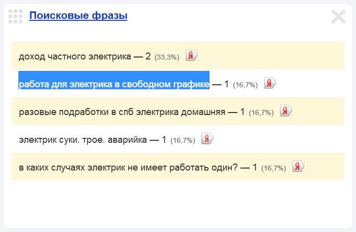 Скриншот 1. Пример поискового запроса на тему «Работа электриком со свободным графиком» - «работа для электрика в свободном графике».