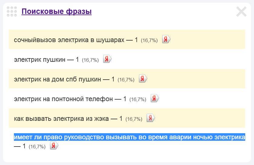 Скриншот 1. Поисковый запрос «Имеет ли руководство право вызывать электрика во время аварии ночью?» (виджет Яндекс.Метрики).