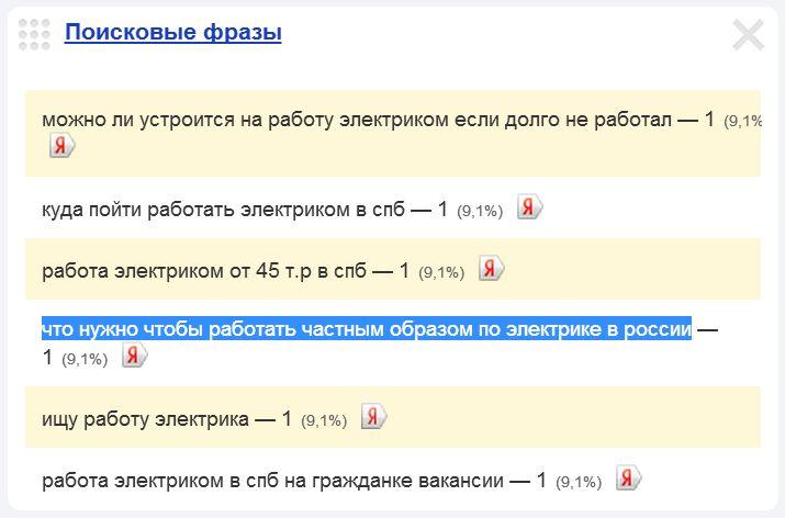 Скриншот 1. Пример поискового запроса на тему «Что нужно, чтобы работать частным электриком в России» - «что нужно, чтобы работать частным образом по электрике в России».