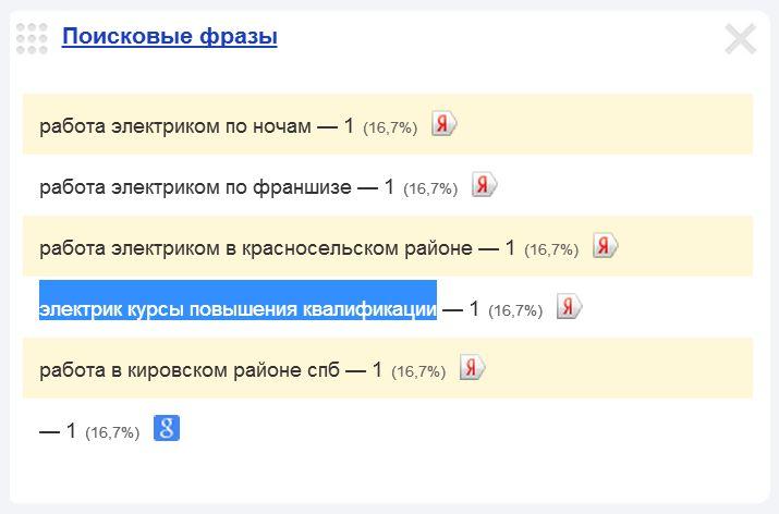 Скриншот 1. Пример поискового запроса на тему «Курсы повышения квалификации для электриков» - «электрик, курсы повышения квалификации».